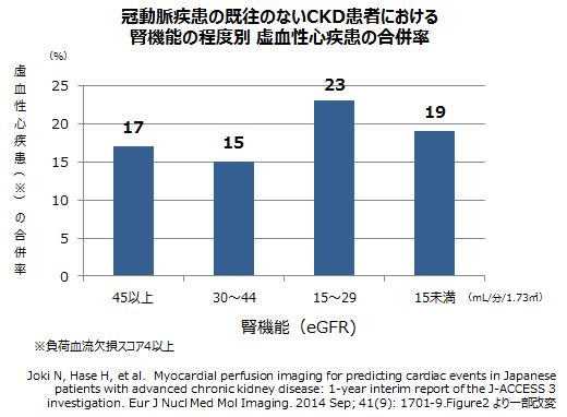 慢性腎臓病と心血管疾患(1)虚血性心疾患慢性腎臓病と心血管疾患(1)虚血性心疾患