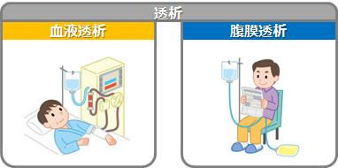 と は 透析 血液